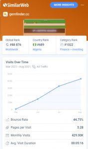 gemfinders visits stats