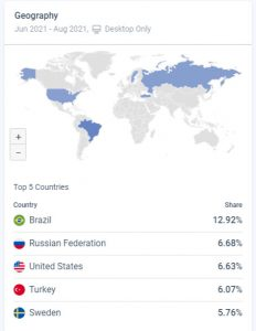 gemfinder geography stats